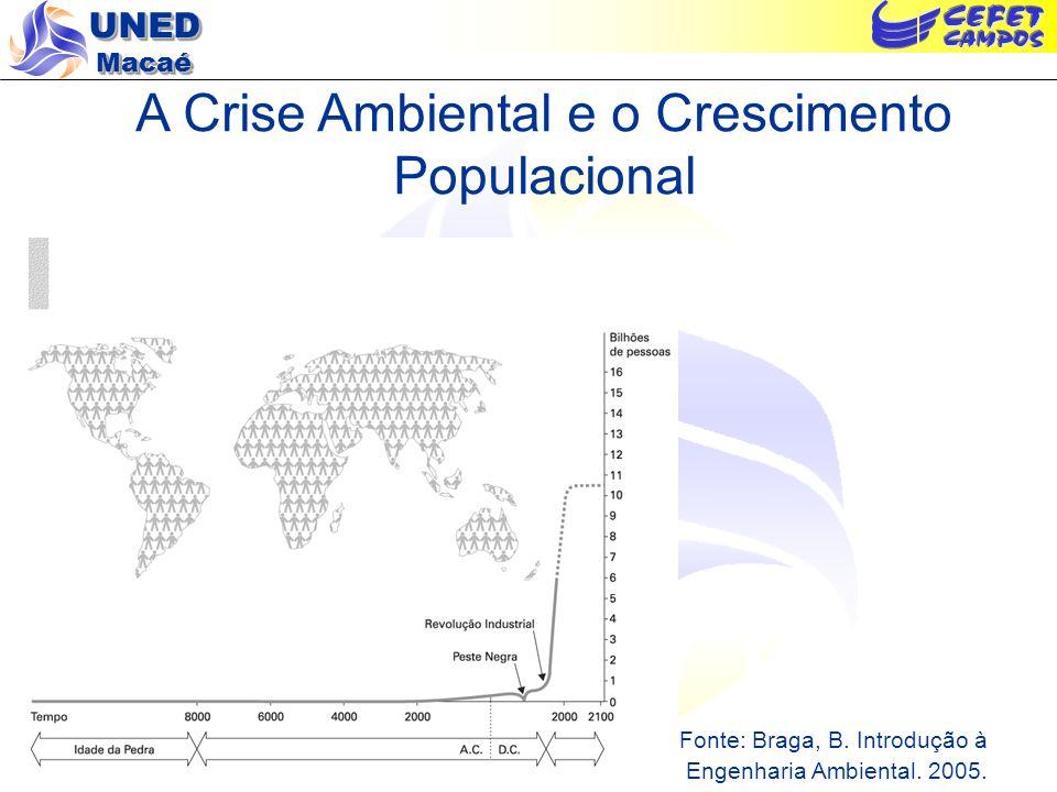 UNED Macaé Principais Componentes da Crise Ambiental População – crescimento Recursos naturais – não-renováveis – renováveis Poluição ???????????????.