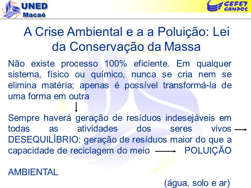 UNED Macaé A Crise Ambiental e os Recursos Naturais Fonte: Braga, B. Introdução à Engenharia Ambiental. 2005.