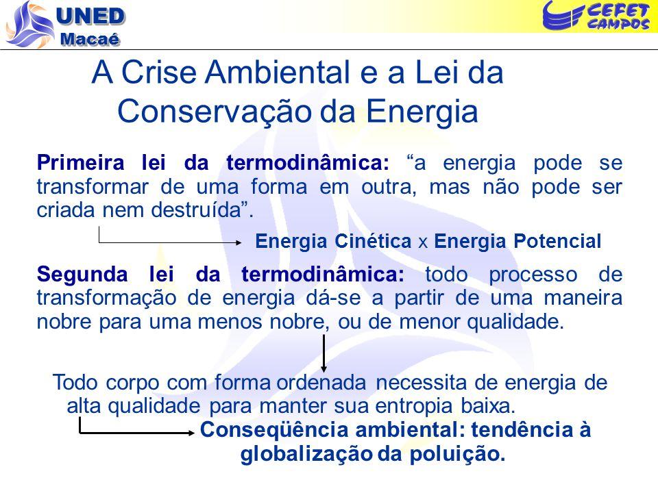 UNED Macaé A Crise Ambiental e a a Poluição: Lei da Conservação da Massa Não existe processo 100% eficiente. Em qualquer sistema, físico ou químico, n