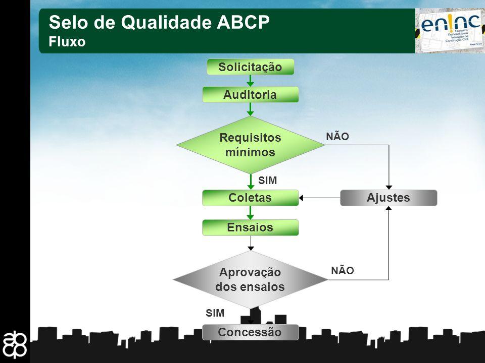 21 Solicitação Auditoria Ensaios Concessão AjustesColetas Requisitos mínimos Aprovação dos ensaios SIM NÃO SIM Selo de Qualidade ABCP Fluxo