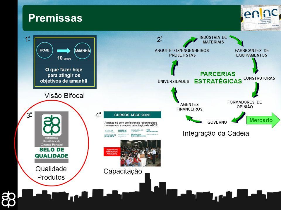 6 Premissas 1ª1ª Visão Bifocal 2ª2ª Integração da Cadeia ARQUITETOS/ENGENHEIROS PROJETISTAS CONSTRUTORAS INDÚSTRIA DE MATERIAIS FABRICANTES DE EQUIPAM