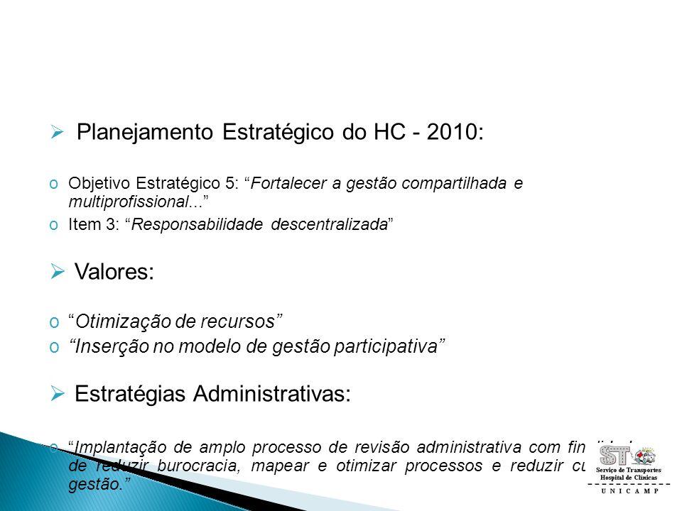 Planejamento Estratégico do HC - 2010: oObjetivo Estratégico 5: Fortalecer a gestão compartilhada e multiprofissional... oItem 3: Responsabilidade des