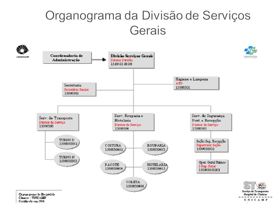 Organograma da Divisão de Serviços Gerais