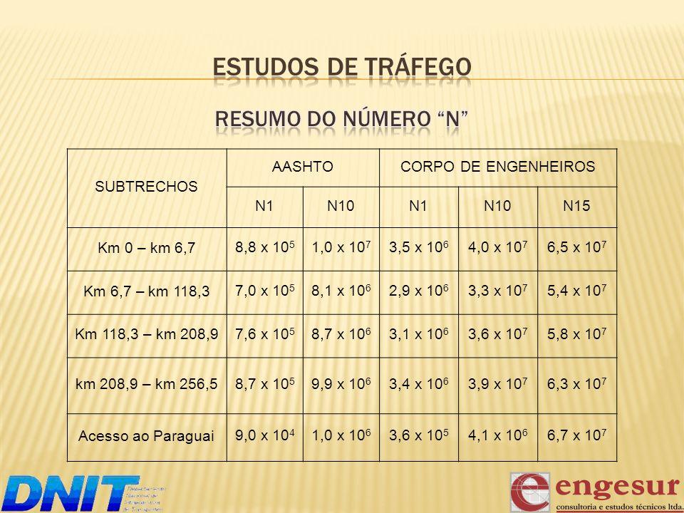 SUBTRECHOS AASHTOCORPO DE ENGENHEIROS N1N10N1N10N15 Km 0 – km 6,7 8,8 x 10 5 1,0 x 10 7 3,5 x 10 6 4,0 x 10 7 6,5 x 10 7 Km 6,7 – km 118,3 7,0 x 10 5