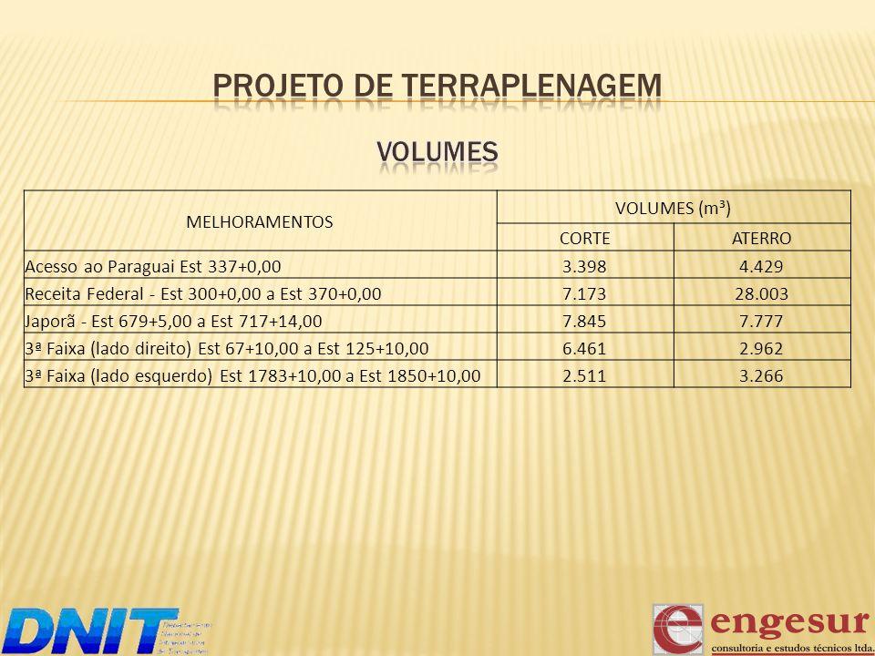 MELHORAMENTOS VOLUMES (m³) CORTEATERRO Acesso ao Paraguai Est 337+0,003.3984.429 Receita Federal - Est 300+0,00 a Est 370+0,007.17328.003 Japorã - Est