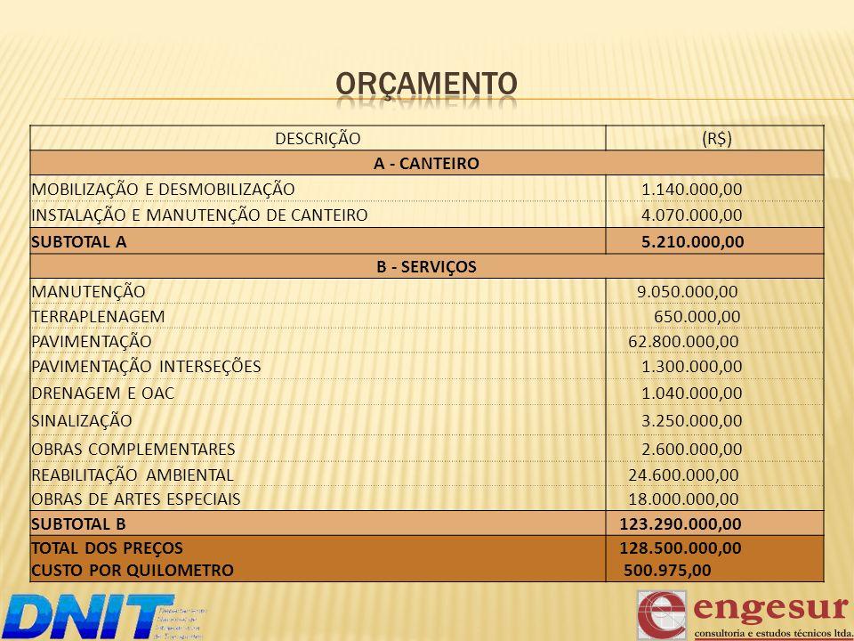 DESCRIÇÃO (R$) A - CANTEIRO MOBILIZAÇÃO E DESMOBILIZAÇÃO 1.140.000,00 INSTALAÇÃO E MANUTENÇÃO DE CANTEIRO 4.070.000,00 SUBTOTAL A 5.210.000,00 B - SER
