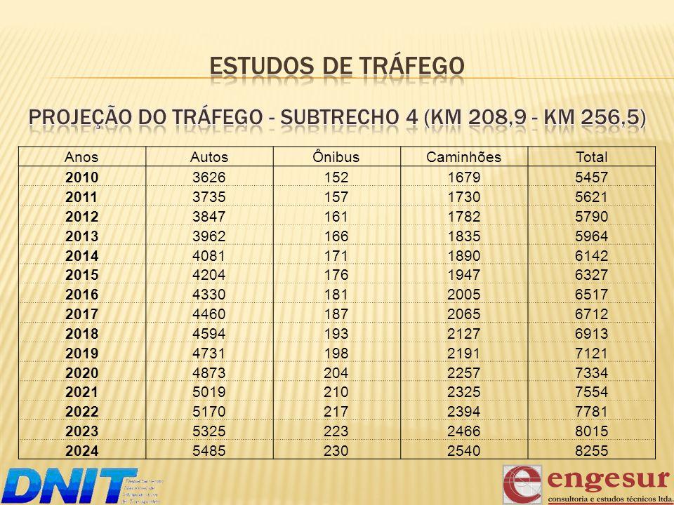 MELHORAMENTOS VOLUMES (m³) CORTEATERRO Acesso ao Paraguai Est 337+0,003.3984.429 Receita Federal - Est 300+0,00 a Est 370+0,007.17328.003 Japorã - Est 679+5,00 a Est 717+14,007.8457.777 3ª Faixa (lado direito) Est 67+10,00 a Est 125+10,006.4612.962 3ª Faixa (lado esquerdo) Est 1783+10,00 a Est 1850+10,002.5113.266