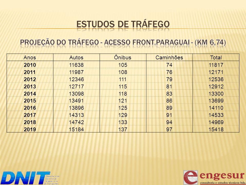 DESCRIÇÃO (R$) A - CANTEIRO MOBILIZAÇÃO E DESMOBILIZAÇÃO 1.140.000,00 INSTALAÇÃO E MANUTENÇÃO DE CANTEIRO 4.070.000,00 SUBTOTAL A 5.210.000,00 B - SERVIÇOS MANUTENÇÃO 9.050.000,00 TERRAPLENAGEM 650.000,00 PAVIMENTAÇÃO 62.800.000,00 PAVIMENTAÇÃO INTERSEÇÕES 1.300.000,00 DRENAGEM E OAC 1.040.000,00 SINALIZAÇÃO 3.250.000,00 OBRAS COMPLEMENTARES 2.600.000,00 REABILITAÇÃO AMBIENTAL 24.600.000,00 OBRAS DE ARTES ESPECIAIS 18.000.000,00 SUBTOTAL B 123.290.000,00 TOTAL DOS PREÇOS CUSTO POR QUILOMETRO 128.500.000,00 500.975,00