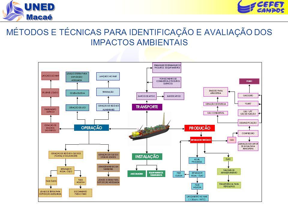 UNED Macaé MÉTODOS E TÉCNICAS PARA IDENTIFICAÇÃO E AVALIAÇÃO DOS IMPACTOS AMBIENTAIS