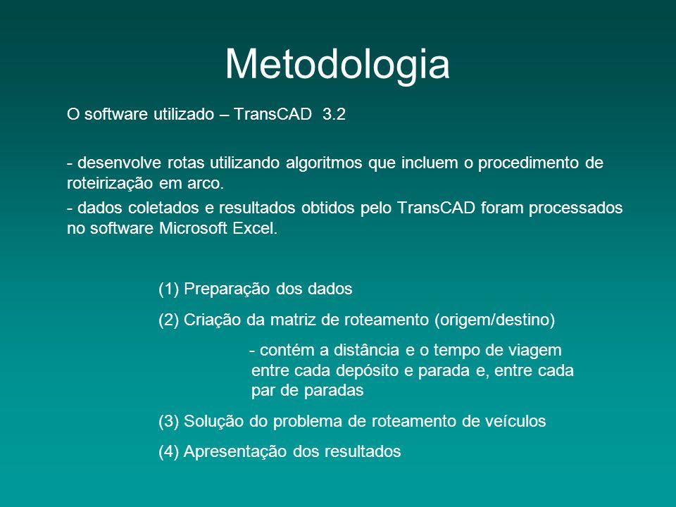 Metodologia O software utilizado – TransCAD 3.2 - desenvolve rotas utilizando algoritmos que incluem o procedimento de roteirização em arco. - dados c