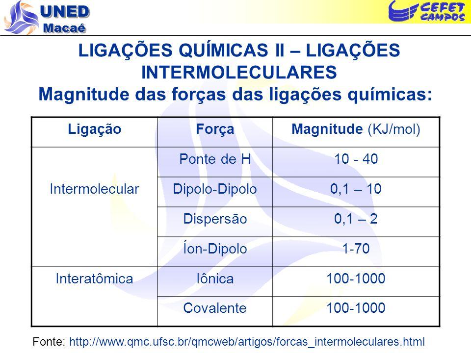 UNED Macaé LIGAÇÕES QUÍMICAS II – LIGAÇÕES INTERMOLECULARES Magnitude das forças das ligações químicas: LigaçãoForçaMagnitude (KJ/mol) Ponte de H10 -