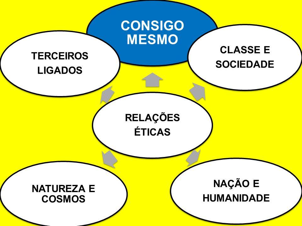 RELAÇÕES ÉTICAS CONSIGO MESMO CLASSE E SOCIEDADE NAÇÃO E HUMANIDADE NATUREZA E COSMOS TERCEIROS LIGADOS