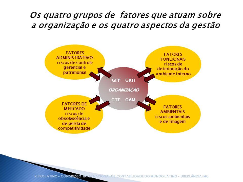 Os quatro grupos de fatores que atuam sobre a organização e os quatro aspectos da gestão GFP GRH ORGANIZAÇÃO GTE GAM FATORES ADMINISTRATIVOS riscos de