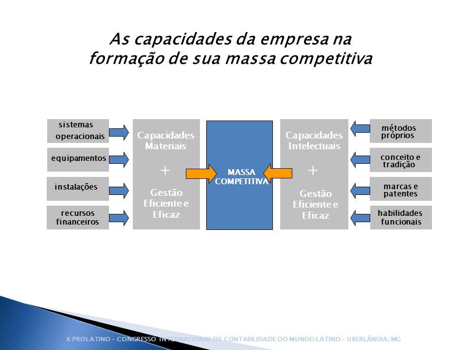 equipamentos instalações recursos financeiros sistemas operacionais métodos próprios conceito e tradição marcas e patentes habilidades funcionais MASS