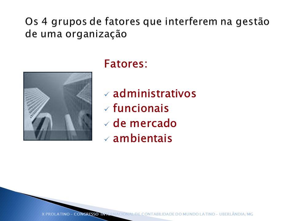 Fatores: administrativos funcionais de mercado ambientais X PROLATINO – CONGRESSO INTERNACIONAL DE CONTABILIDADE DO MUNDO LATINO – UBERLÂNDIA/MG