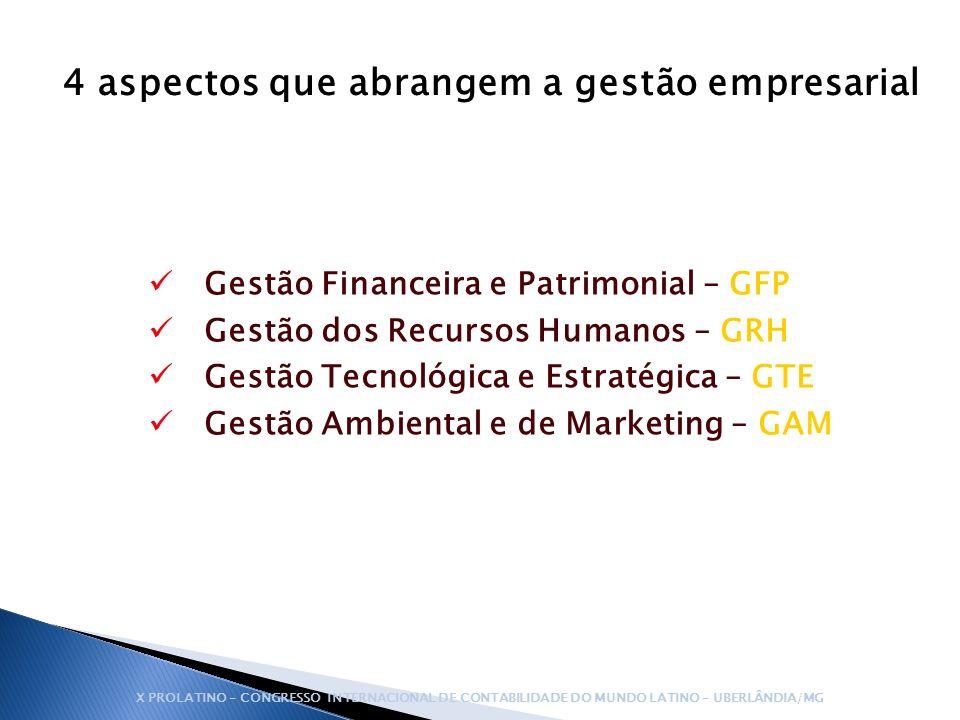 4 aspectos que abrangem a gestão empresarial Gestão Financeira e Patrimonial – GFP Gestão dos Recursos Humanos – GRH Gestão Tecnológica e Estratégica