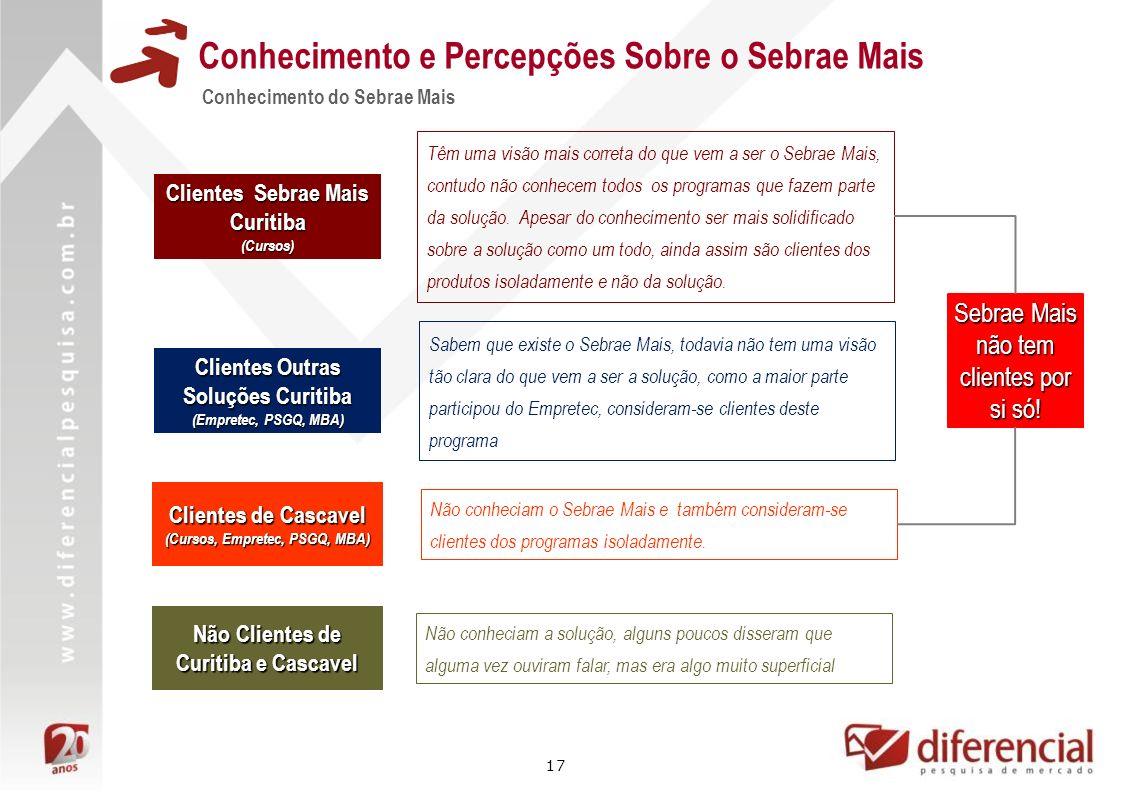 17 Conhecimento e Percepções Sobre o Sebrae Mais Conhecimento do Sebrae Mais Clientes Sebrae Mais Curitiba (Cursos) Clientes de Cascavel (Cursos, Empr