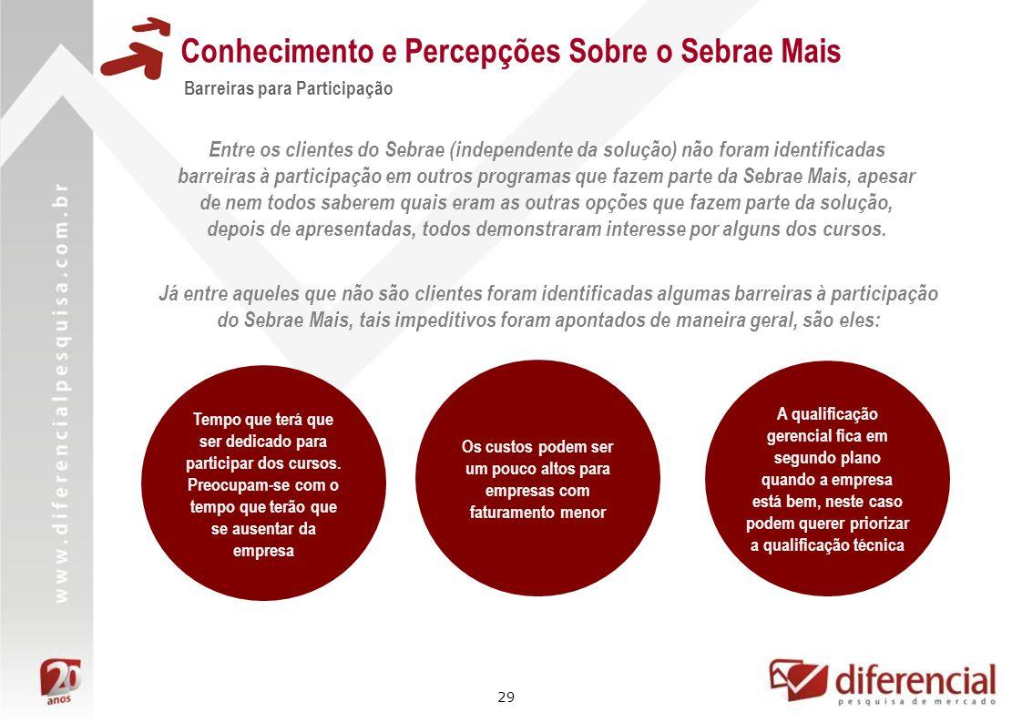 29 Conhecimento e Percepções Sobre o Sebrae Mais Barreiras para Participação Entre os clientes do Sebrae (independente da solução) não foram identific