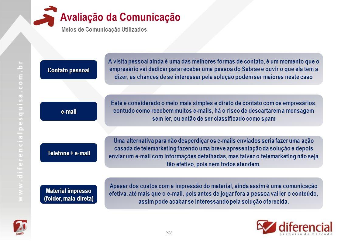 32 Avaliação da Comunicação Meios de Comunicação Utilizados Contato pessoal Telefone + e-mail e-mail Material impresso (folder, mala direta) A visita