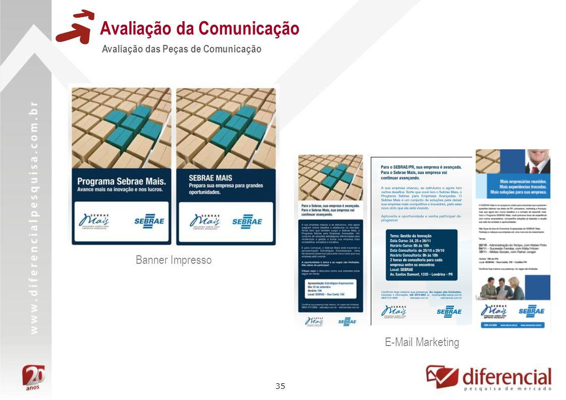 35 Avaliação da Comunicação Avaliação das Peças de Comunicação Banner Impresso E-Mail Marketing