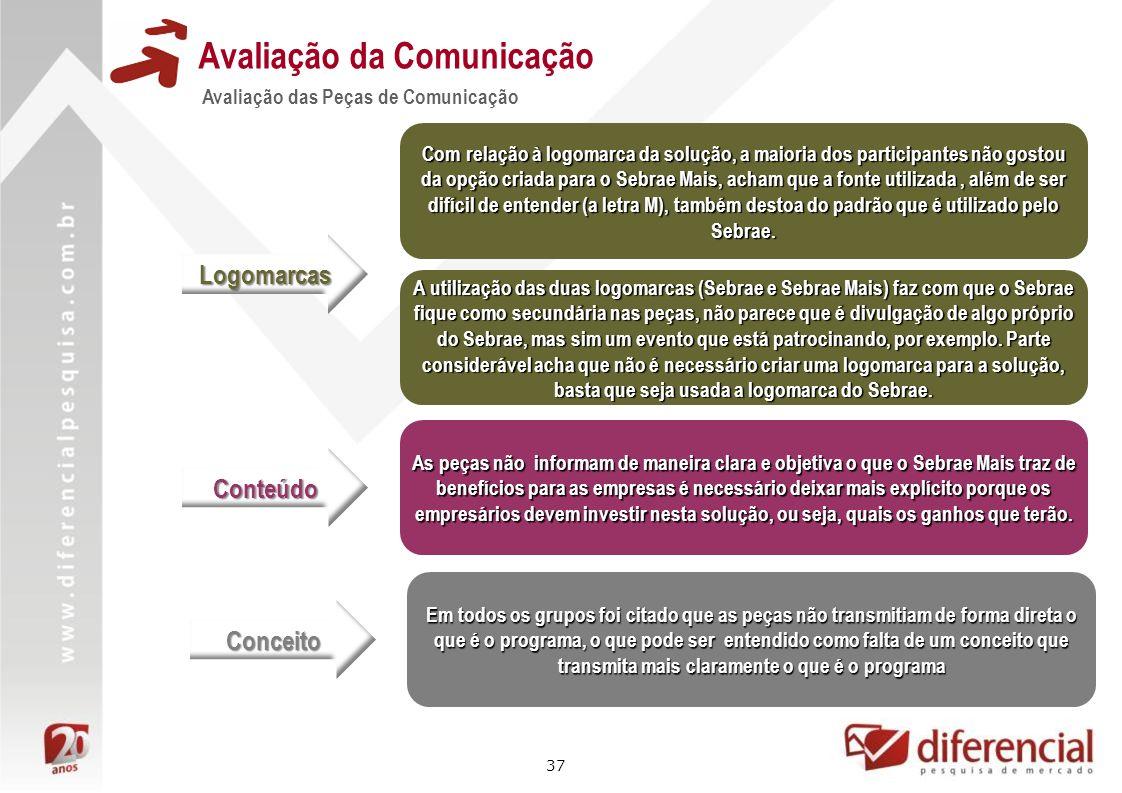 37 Avaliação da Comunicação Avaliação das Peças de Comunicação Logomarcas Com relação à logomarca da solução, a maioria dos participantes não gostou d