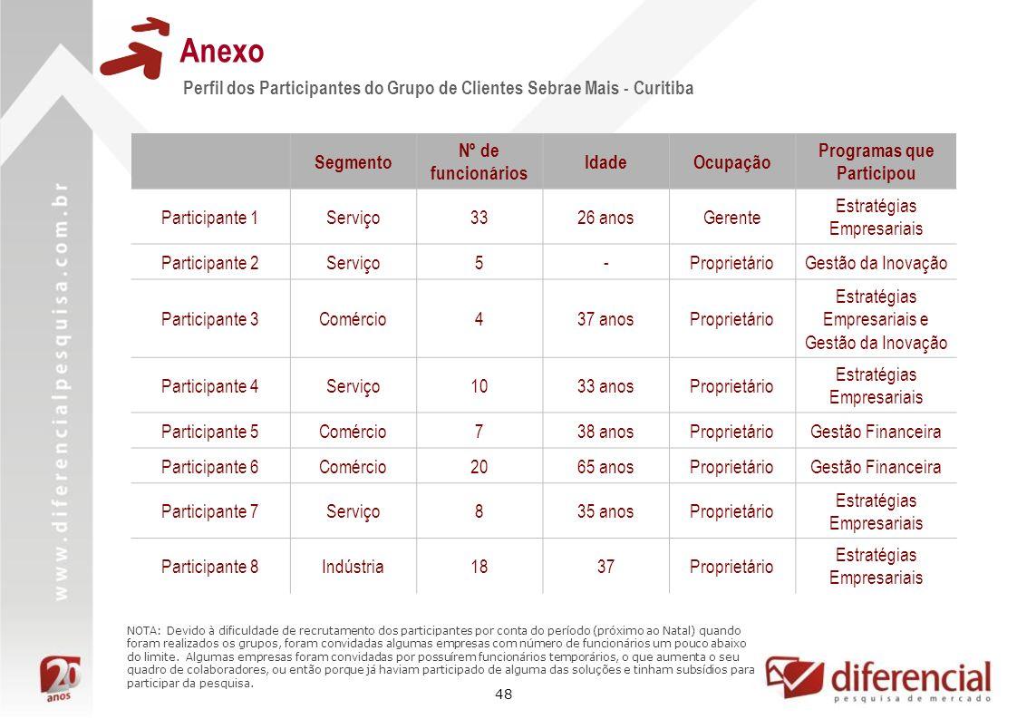 48 Anexo Perfil dos Participantes do Grupo de Clientes Sebrae Mais - Curitiba Segmento Nº de funcionários IdadeOcupação Programas que Participou Parti