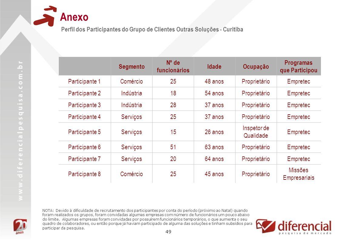49 Anexo Perfil dos Participantes do Grupo de Clientes Outras Soluções - Curitiba Segmento Nº de funcionários IdadeOcupação Programas que Participou P