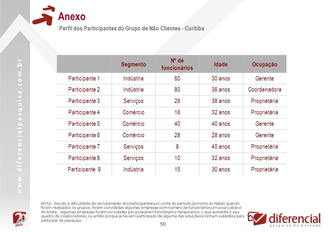 50 Anexo Perfil dos Participantes do Grupo de Não Clientes - Curitiba Segmento Nº de funcionários IdadeOcupação Participante 1Indústria6030 anosGerent