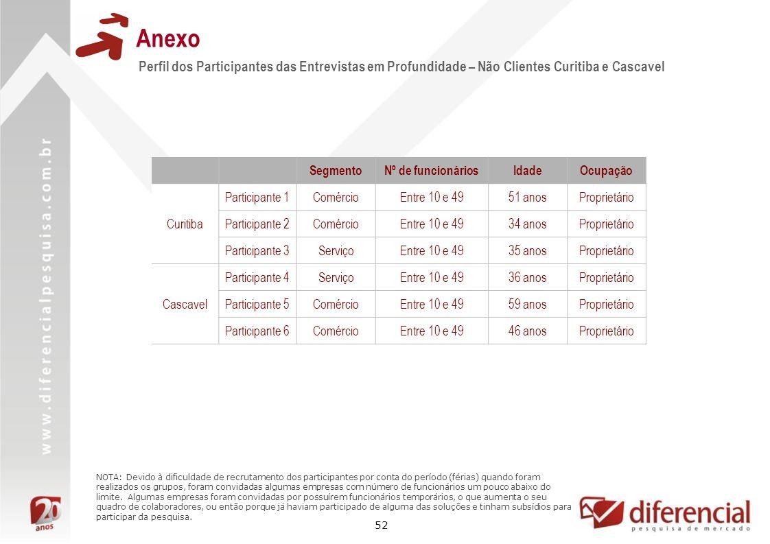 52 Anexo Perfil dos Participantes das Entrevistas em Profundidade – Não Clientes Curitiba e Cascavel SegmentoNº de funcionáriosIdadeOcupação Curitiba