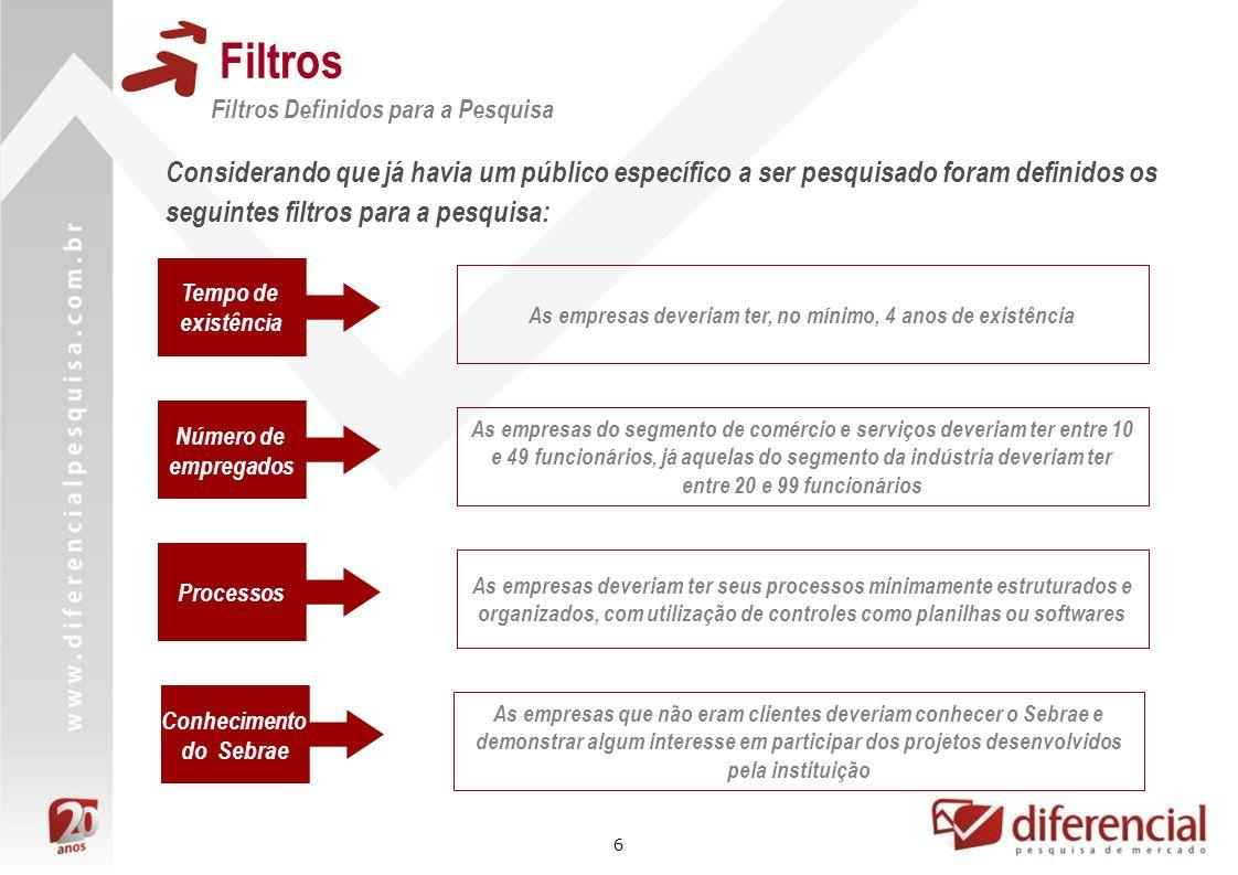6 Filtros Filtros Definidos para a Pesquisa Considerando que já havia um público específico a ser pesquisado foram definidos os seguintes filtros para