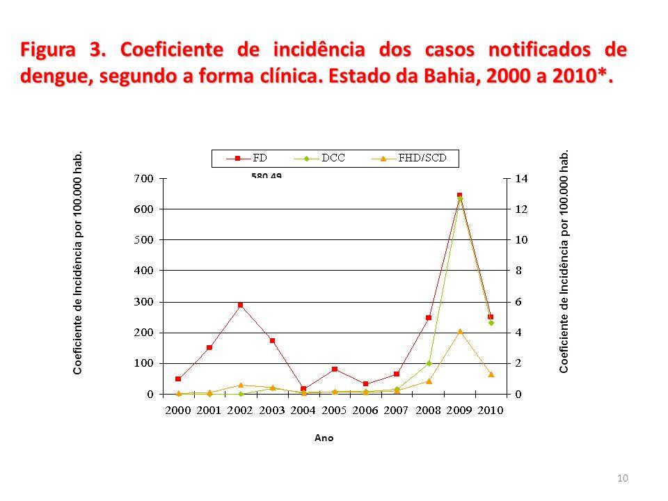 Figura 3. Coeficiente de incidência dos casos notificados de dengue, segundo a forma clínica. Estado da Bahia, 2000 a 2010*. 10 Ano Coeficiente de Inc