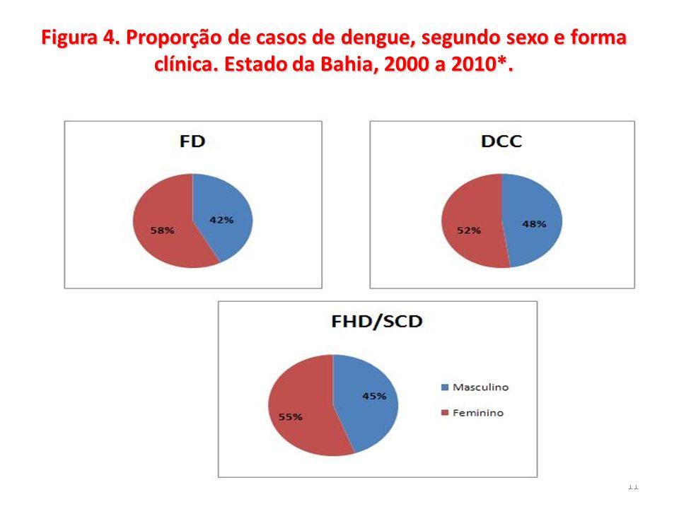 11 Figura 4. Proporção de casos de dengue, segundo sexo e forma clínica. Estado da Bahia, 2000 a 2010*.