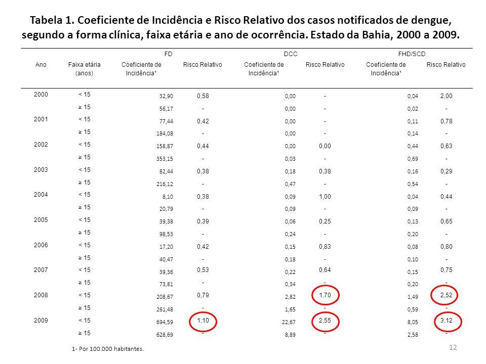 12 Tabela 1. Coeficiente de Incidência e Risco Relativo dos casos notificados de dengue, segundo a forma clínica, faixa etária e ano de ocorrência. Es