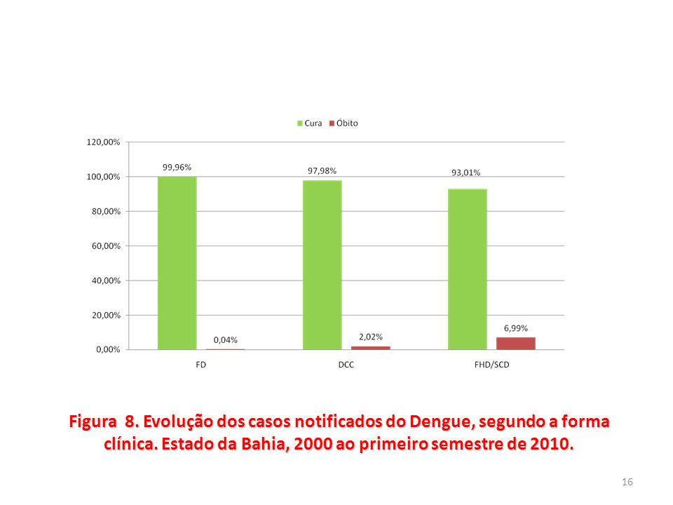 16 Figura 8. Evolução dos casos notificados do Dengue, segundo a forma clínica. Estado da Bahia, 2000 ao primeiro semestre de 2010.