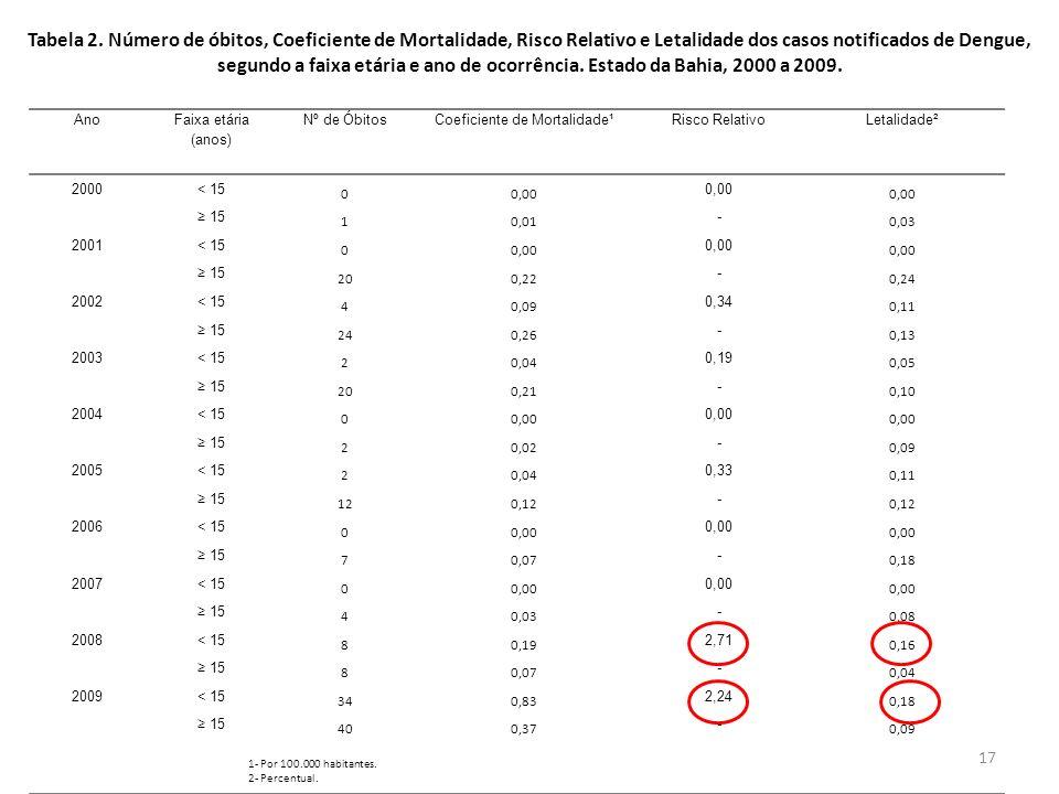 17 Tabela 2. Número de óbitos, Coeficiente de Mortalidade, Risco Relativo e Letalidade dos casos notificados de Dengue, segundo a faixa etária e ano d