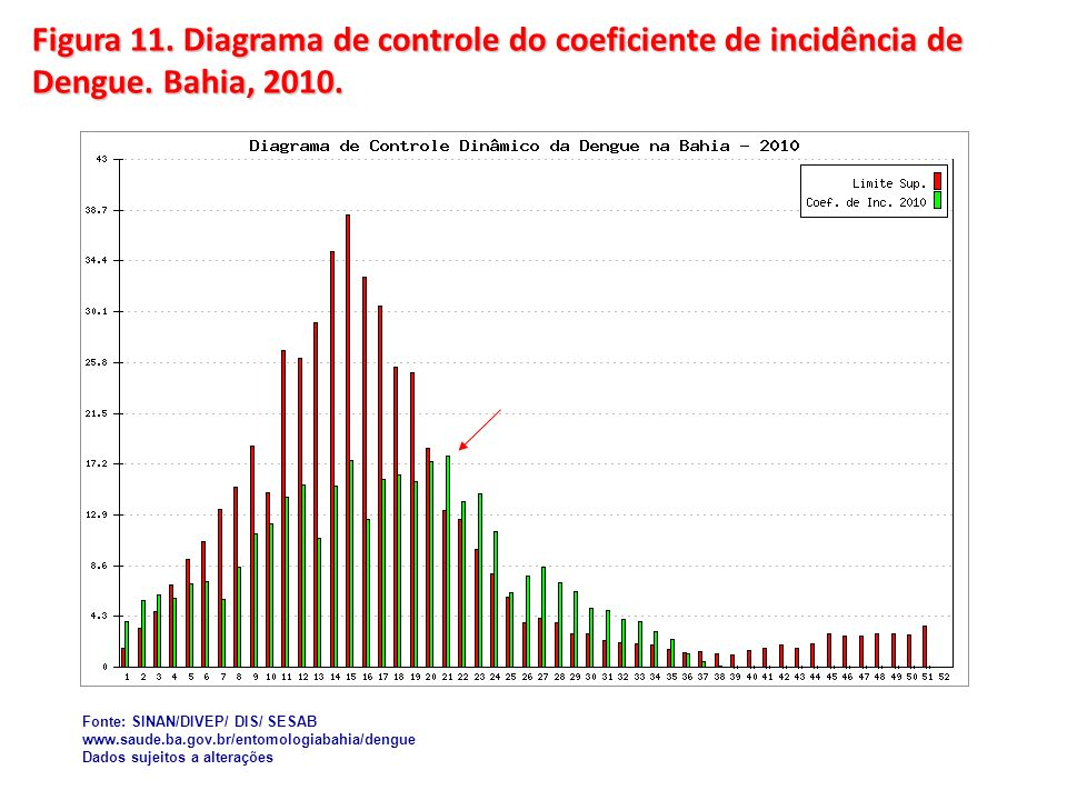 Figura 11.Diagrama de controle do coeficiente de incidência de Dengue.