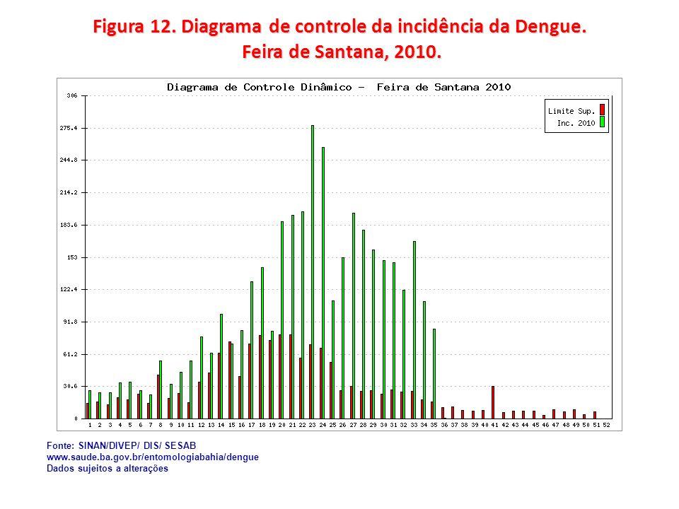 Figura 12. Diagrama de controle da incidência da Dengue. Feira de Santana, 2010. Fonte: SINAN/DIVEP/ DIS/ SESAB www.saude.ba.gov.br/entomologiabahia/d