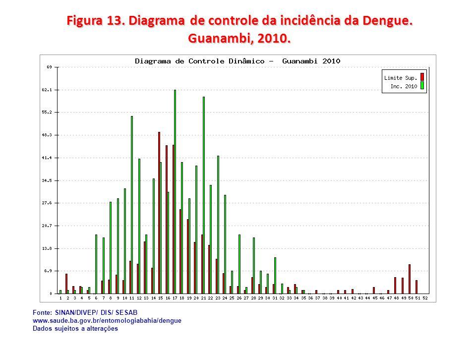Figura 13. Diagrama de controle da incidência da Dengue. Guanambi, 2010. Fonte: SINAN/DIVEP/ DIS/ SESAB www.saude.ba.gov.br/entomologiabahia/dengue Da