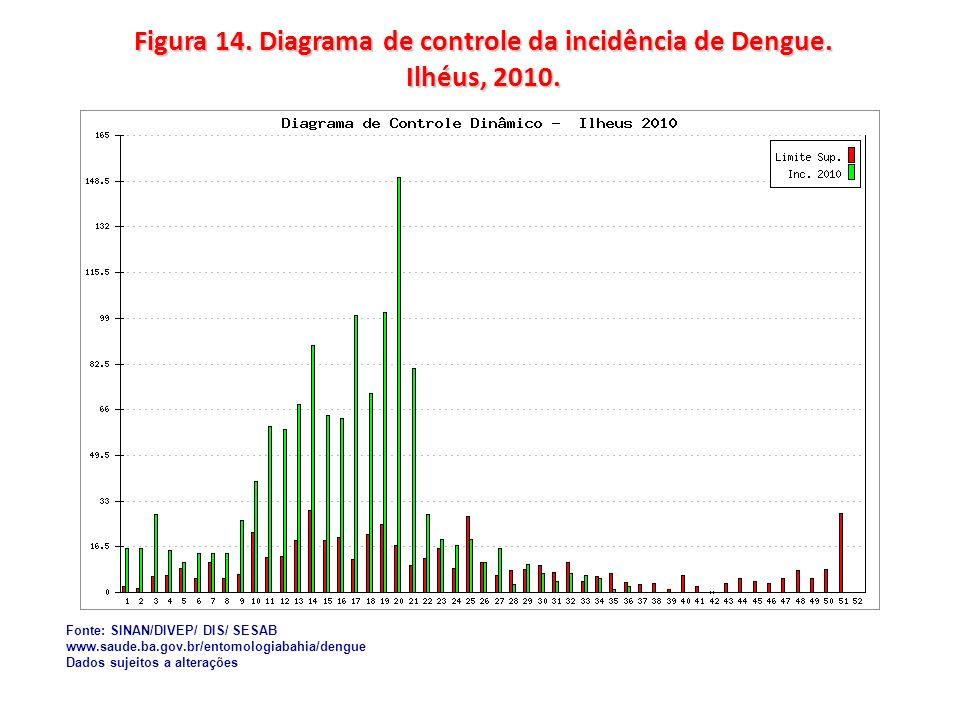 Figura 14. Diagrama de controle da incidência de Dengue. Ilhéus, 2010. Fonte: SINAN/DIVEP/ DIS/ SESAB www.saude.ba.gov.br/entomologiabahia/dengue Dado