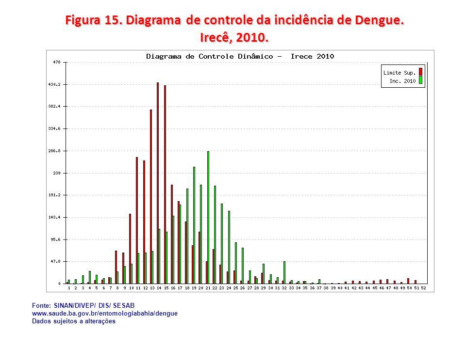 Figura 15. Diagrama de controle da incidência de Dengue. Irecê, 2010. Fonte: SINAN/DIVEP/ DIS/ SESAB www.saude.ba.gov.br/entomologiabahia/dengue Dados