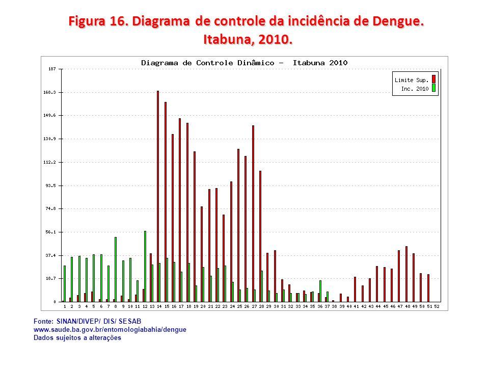 Figura 16. Diagrama de controle da incidência de Dengue. Itabuna, 2010. Fonte: SINAN/DIVEP/ DIS/ SESAB www.saude.ba.gov.br/entomologiabahia/dengue Dad