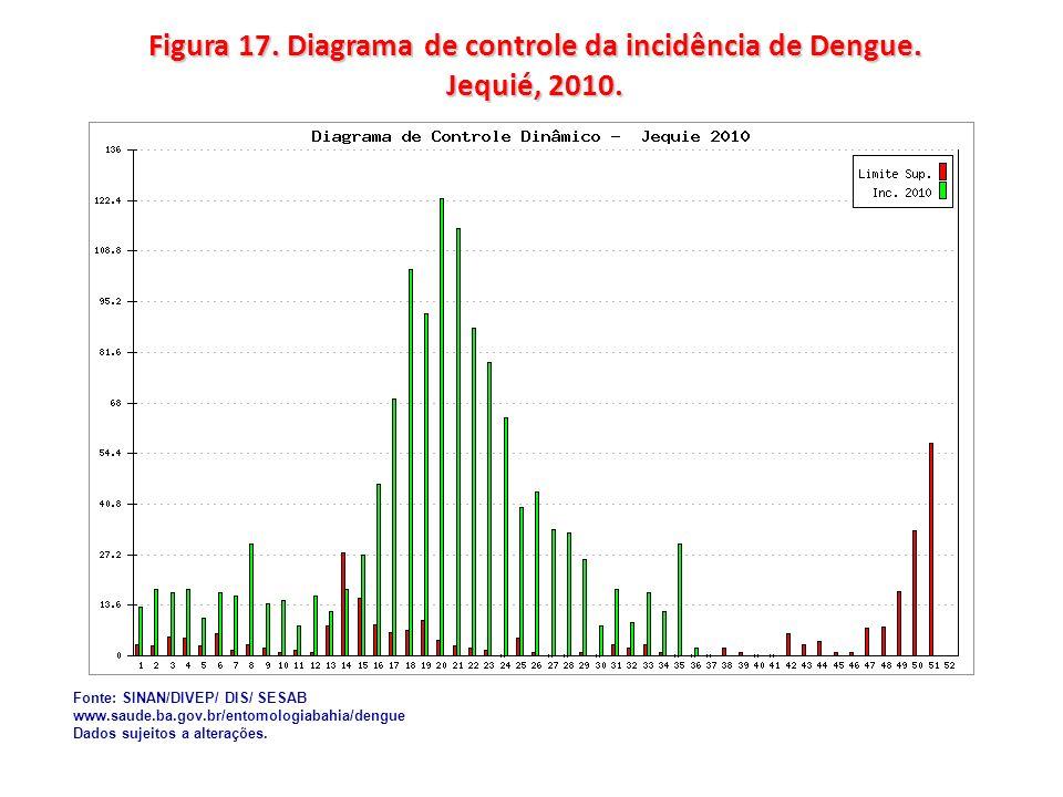Figura 17. Diagrama de controle da incidência de Dengue. Jequié, 2010. Fonte: SINAN/DIVEP/ DIS/ SESAB www.saude.ba.gov.br/entomologiabahia/dengue Dado