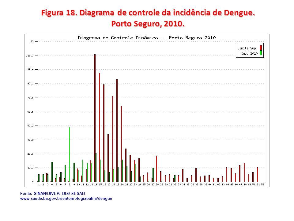 Figura 18. Diagrama de controle da incidência de Dengue. Porto Seguro, 2010. Fonte: SINAN/DIVEP/ DIS/ SESAB www.saude.ba.gov.br/entomologiabahia/dengu