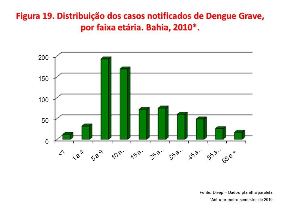 Figura 19. Distribuição dos casos notificados de Dengue Grave, por faixa etária. Bahia, 2010*. Fonte: Divep – Dados planilha paralela. *Até o primeiro