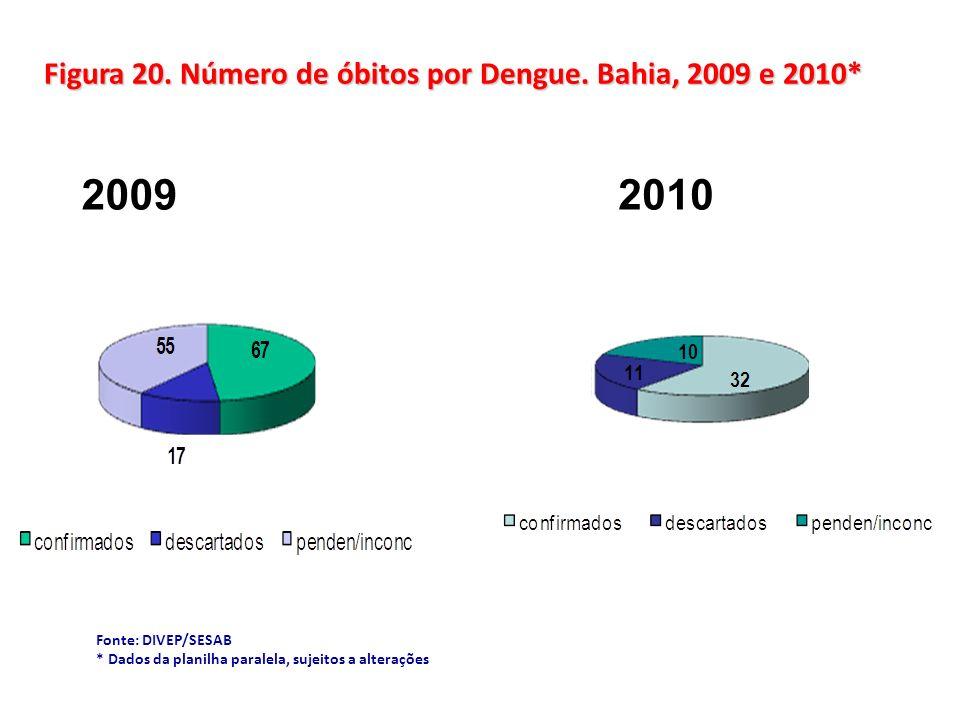 Fonte: DIVEP/SESAB * Dados da planilha paralela, sujeitos a alterações Figura 20. Número de óbitos por Dengue. Bahia, 2009 e 2010* 20092010
