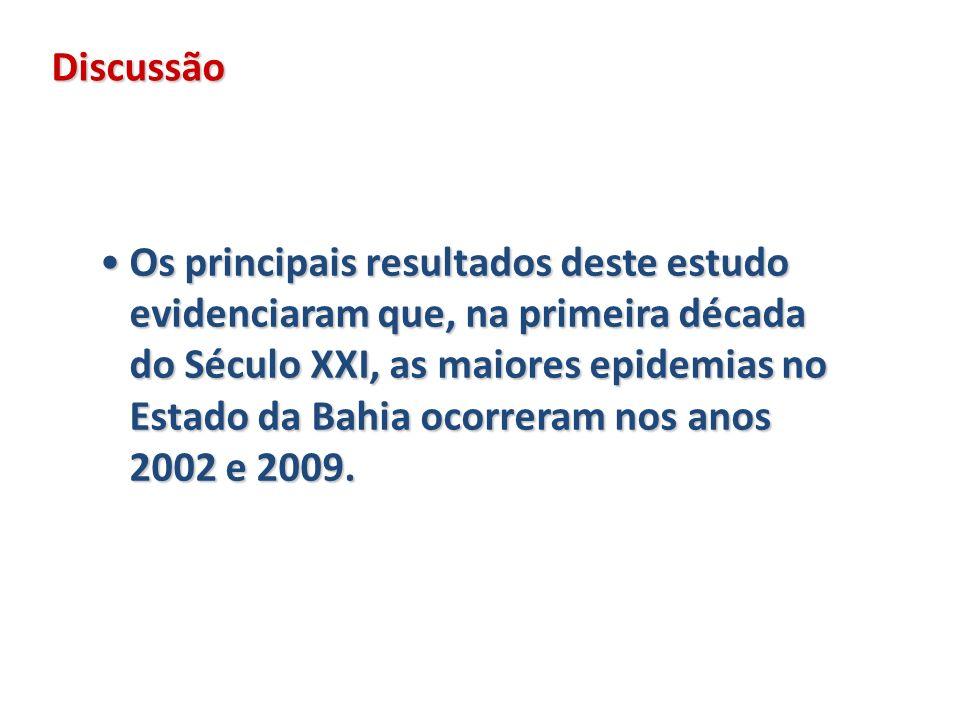 Discussão Os principais resultados deste estudo evidenciaram que, na primeira década do Século XXI, as maiores epidemias no Estado da Bahia ocorreram