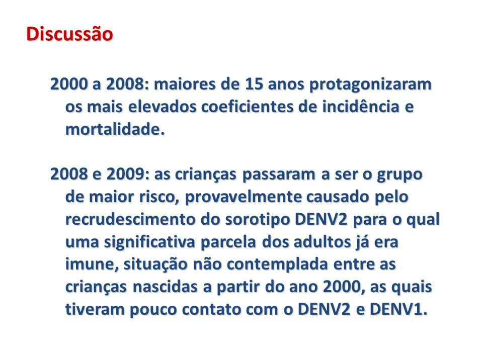 Discussão 2000 a 2008: maiores de 15 anos protagonizaram os mais elevados coeficientes de incidência e mortalidade. 2008 e 2009: as crianças passaram