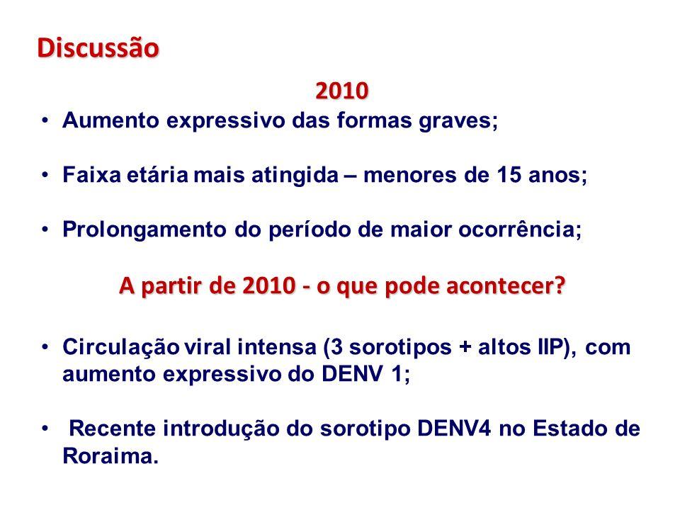 Discussão 2010 Aumento expressivo das formas graves; Faixa etária mais atingida – menores de 15 anos; Prolongamento do período de maior ocorrência; A