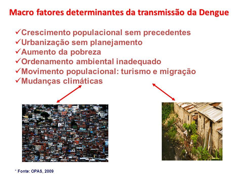 Macro fatores determinantes da transmissão da Dengue Crescimento populacional sem precedentes Urbanização sem planejamento Aumento da pobreza Ordename