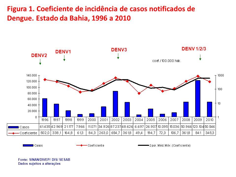 Figura 2.Dengue segundo semana epidemiológica e ano dos primeiros sintomas.